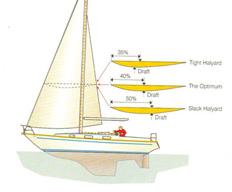 Sail Draft explained